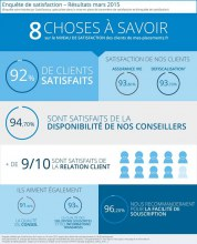Taux de satisfaction clients